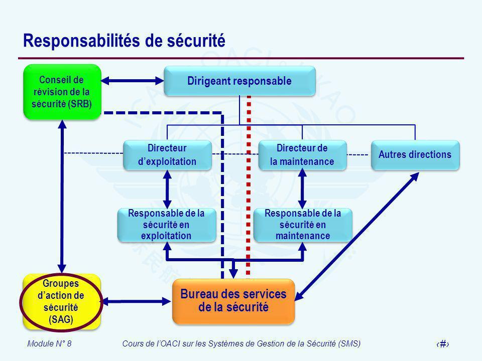 Module N° 8Cours de lOACI sur les Systèmes de Gestion de la Sécurité (SMS) 28 Responsabilités de sécurité Autres directions Directeur dexploitation Di