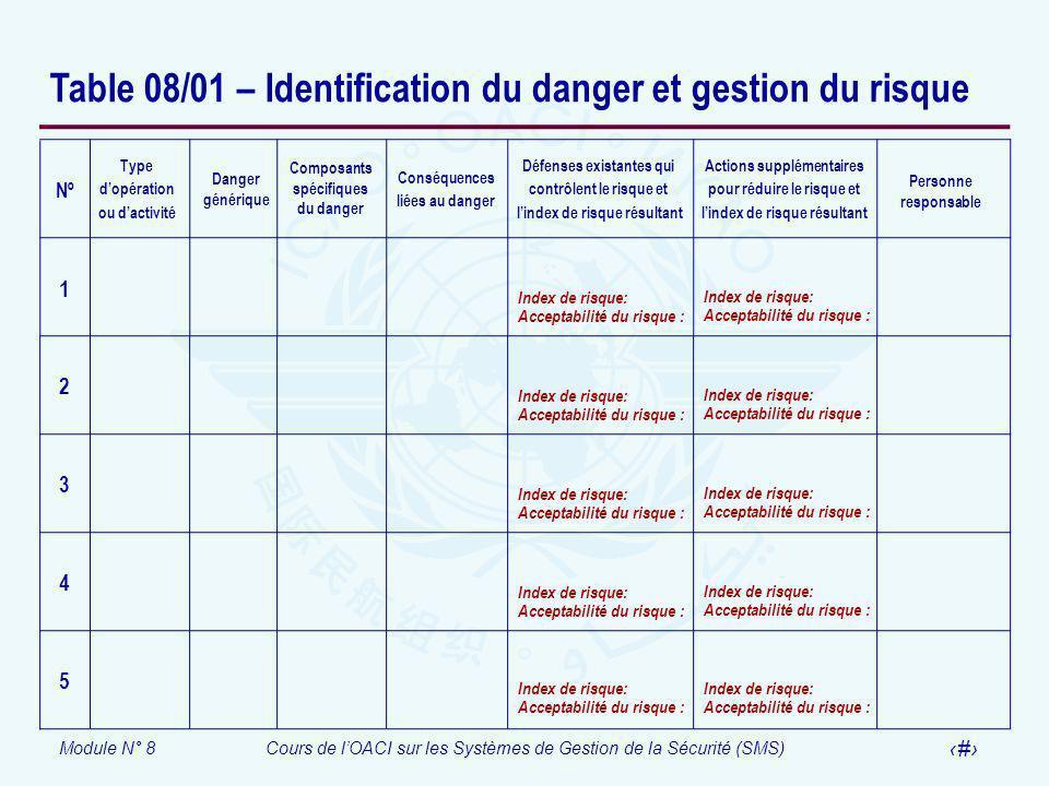 Module N° 8Cours de lOACI sur les Systèmes de Gestion de la Sécurité (SMS) 61 Table 08/01 – Identification du danger et gestion du risque Défenses exi