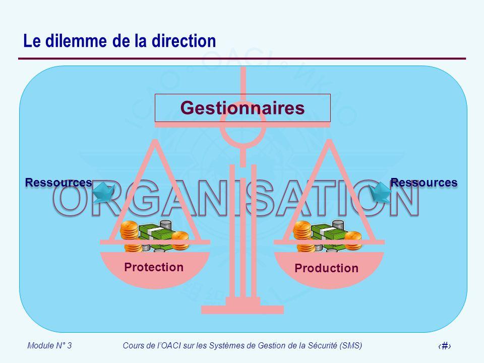 Module N° 3Cours de lOACI sur les Systèmes de Gestion de la Sécurité (SMS) 10 Le dilemme de la direction Gestionnaires Protection Production Ressource