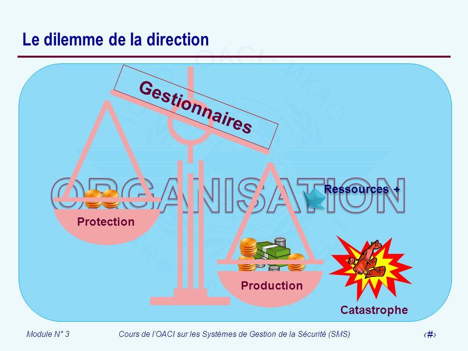 Module N° 3Cours de lOACI sur les Systèmes de Gestion de la Sécurité (SMS) 11 Le dilemme de la direction Gestionnaires Protection Production Catastrop