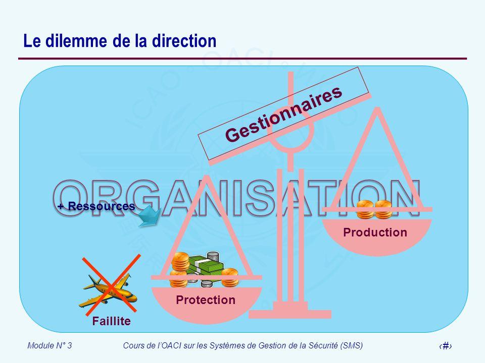Module N° 3Cours de lOACI sur les Systèmes de Gestion de la Sécurité (SMS) 12 Le dilemme de la direction Protection Production Gestionnaires Faillite