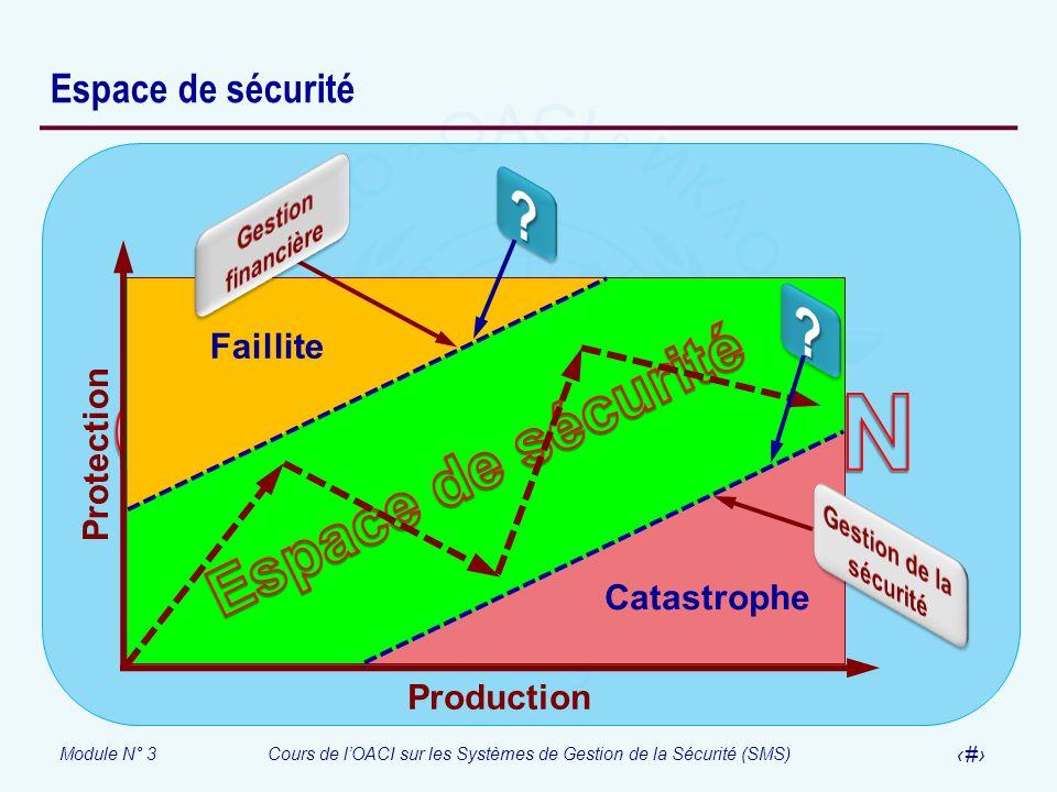 Module N° 3Cours de lOACI sur les Systèmes de Gestion de la Sécurité (SMS) 13 Espace de sécurité Production Protection Faillite Catastrophe