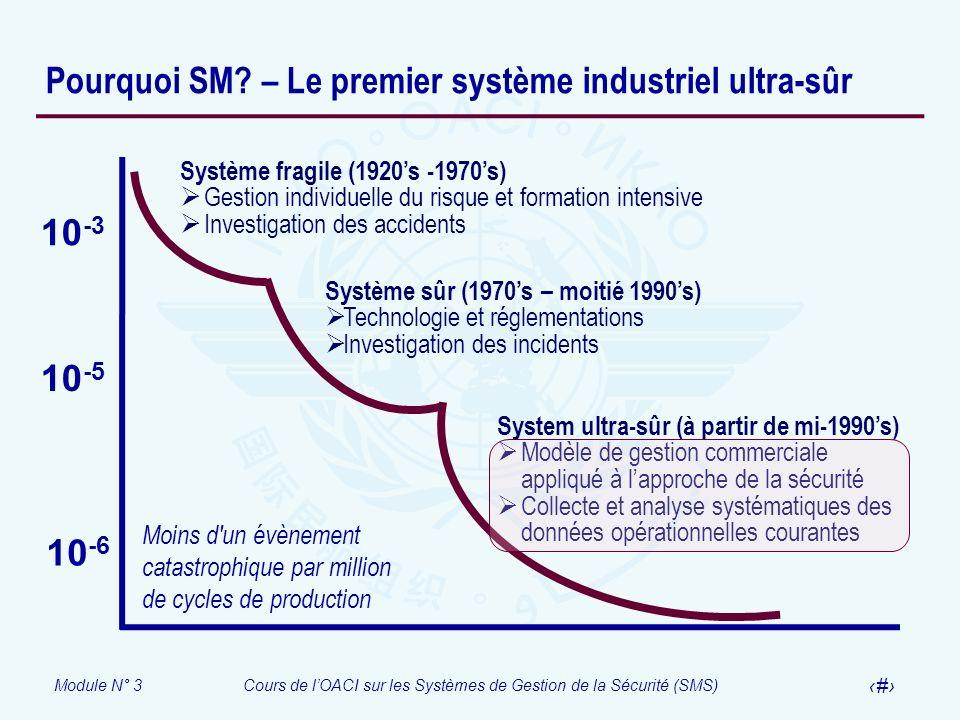 Module N° 3Cours de lOACI sur les Systèmes de Gestion de la Sécurité (SMS) 15 Pourquoi SM? – Le premier système industriel ultra-sûr Système fragile (