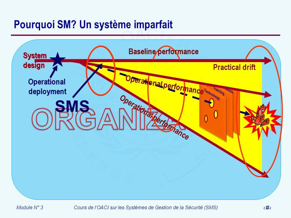 Module N° 3Cours de lOACI sur les Systèmes de Gestion de la Sécurité (SMS) 16 Pourquoi SM? Un système imparfait System design Baseline performance Pra