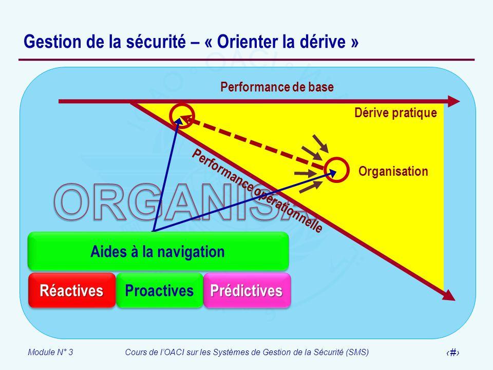 Module N° 3Cours de lOACI sur les Systèmes de Gestion de la Sécurité (SMS) 18 Gestion de la sécurité – « Orienter la dérive » Performance de base Perf