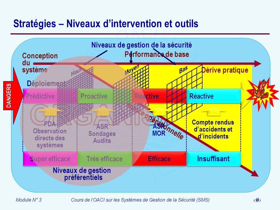Module N° 3Cours de lOACI sur les Systèmes de Gestion de la Sécurité (SMS) 23 Stratégies – Niveaux dintervention et outils Performance de base Perform