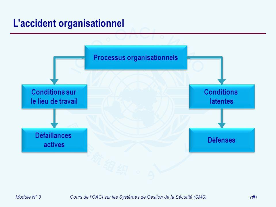 Module N° 3Cours de lOACI sur les Systèmes de Gestion de la Sécurité (SMS) 46 Laccident organisationnel Processus organisationnels Conditions latentes