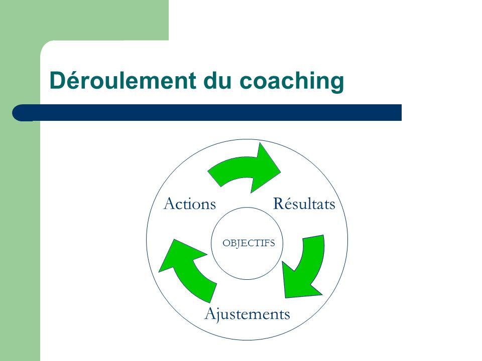 Déroulement du coaching Résultats Ajustements Actions OBJECTIFS