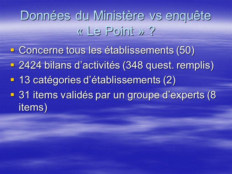 Données du Ministère vs enquête « Le Point » .