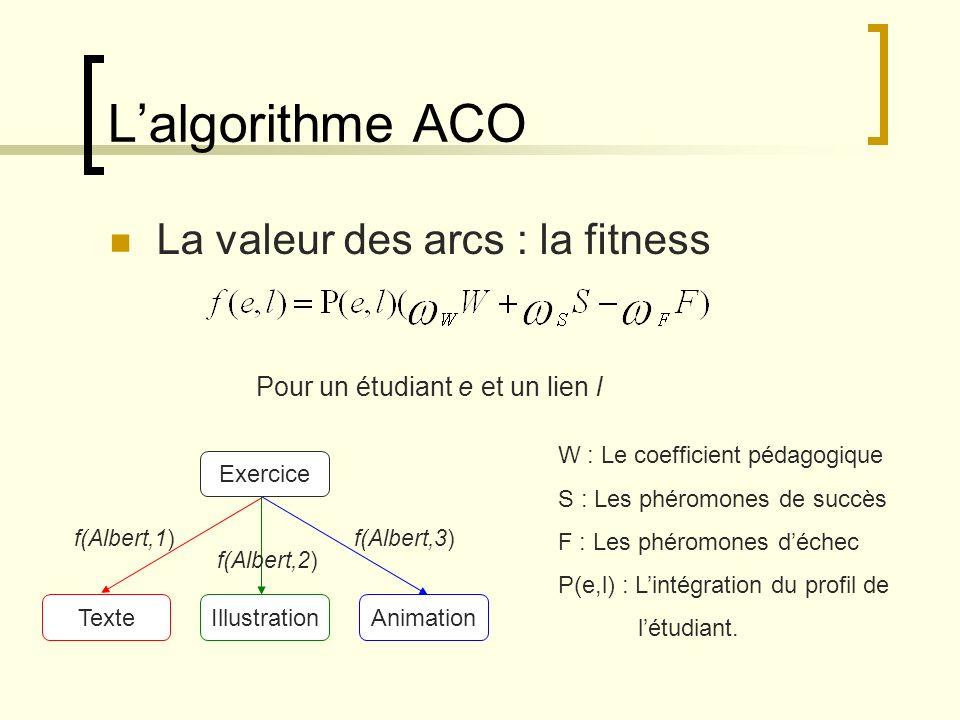 Lalgorithme ACO Modification du profil de létudiant Détection des incohérences Phase dapprentissage