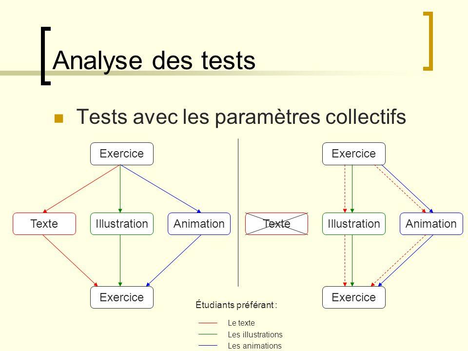 Analyse des tests : conclusions Tests longs à effectuer Difficultés liées à la sensibilité du paramétrage Grand nombre de paramètres Comportement non humain des robots Mais pour linstant le comportement répond correctement