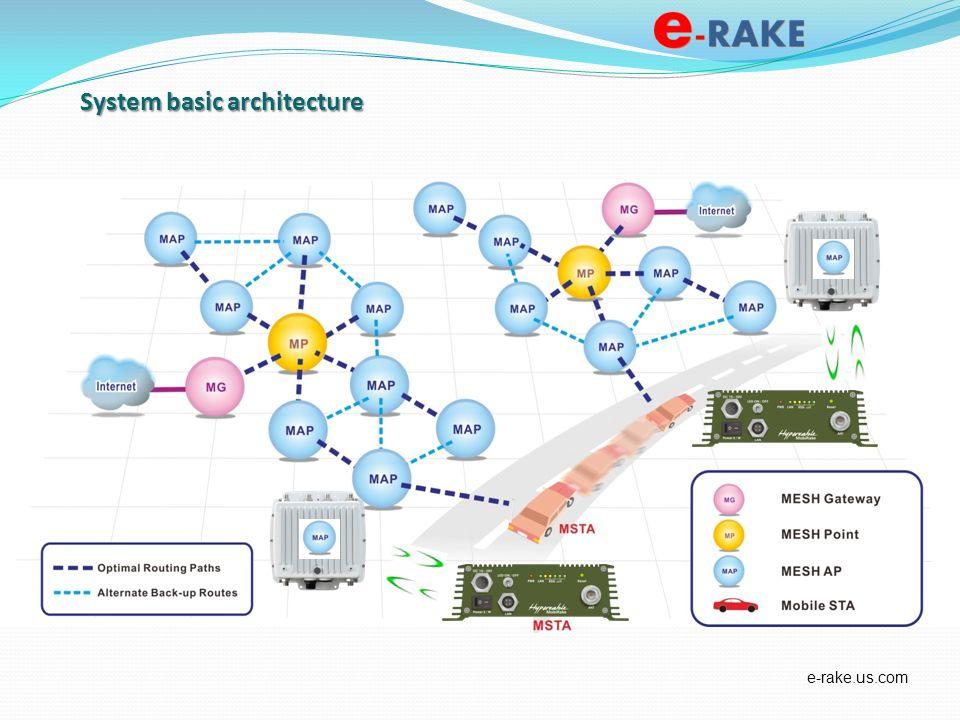 System basic architecture e-rake.us.com