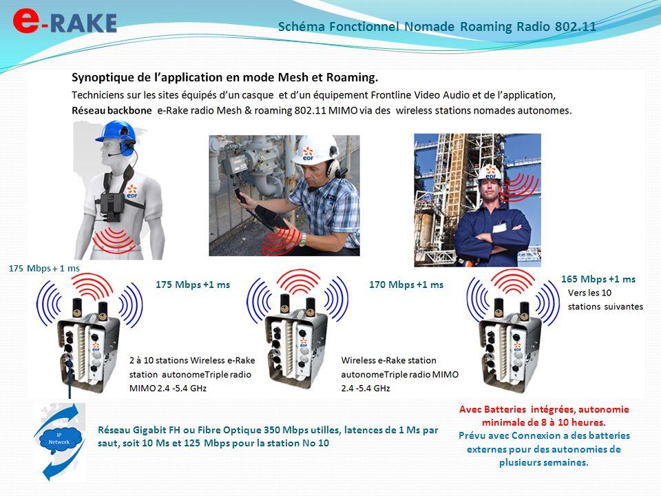 Schéma Fonctionnel Nomade Roaming Radio 802.11 175 Mbps + 1 ms 170 Mbps +1 ms 165 Mbps +1 ms 175 Mbps +1 ms Réseau Gigabit FH ou Fibre Optique 350 Mbp