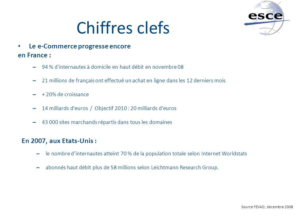 Chiffres clefs Le e-Commerce progresse encore en France : – 94 % d'internautes à domicile en haut débit en novembre 08 – 21 millions de français ont e