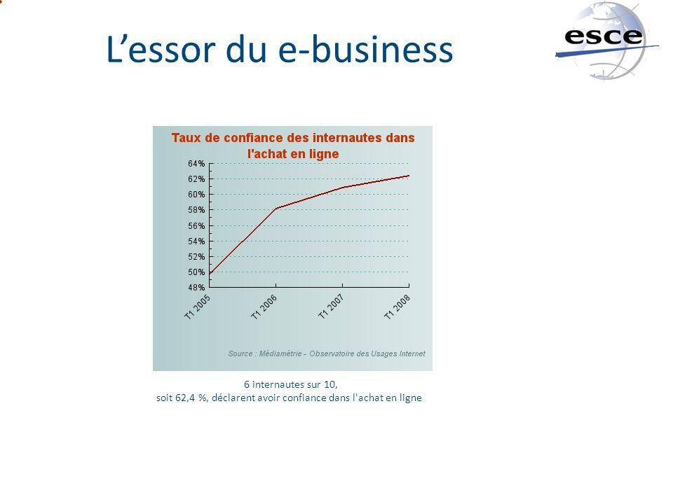 6 internautes sur 10, soit 62,4 %, déclarent avoir confiance dans l'achat en ligne Lessor du e-business