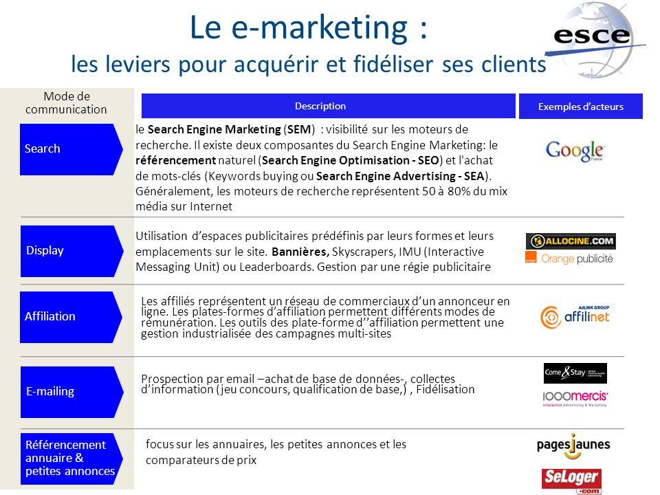Le e-marketing : les leviers pour acquérir et fidéliser ses clients Mode de communication Description Exemples dacteurs Search le Search Engine Market
