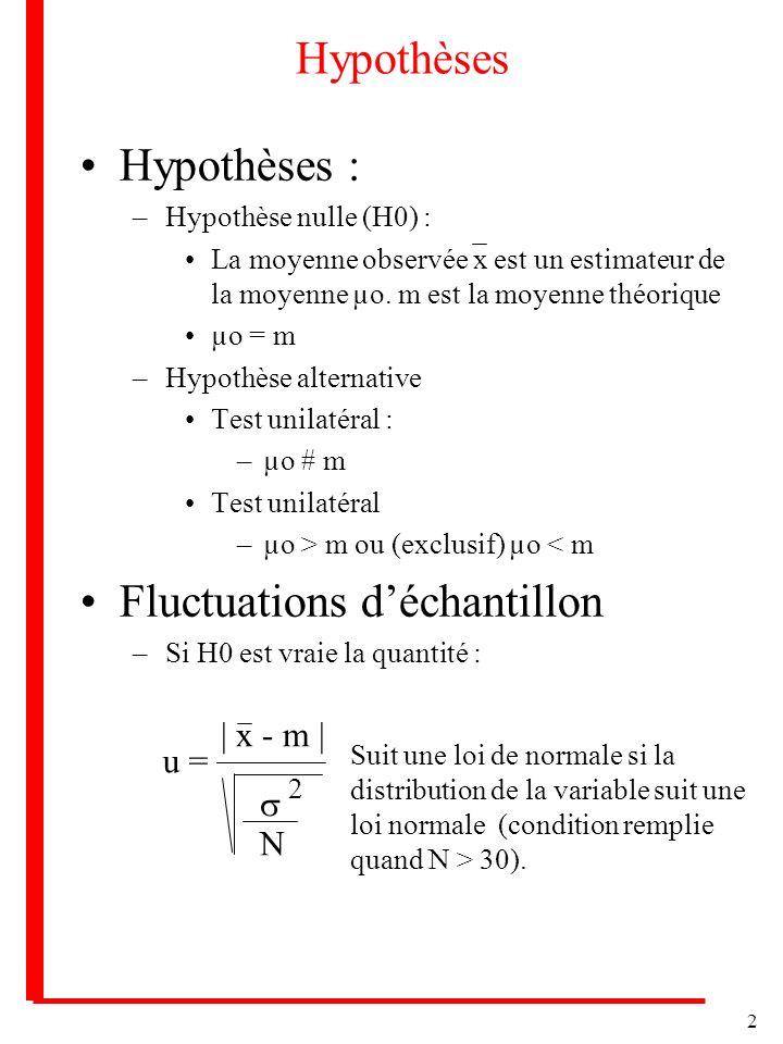 2 Hypothèses Hypothèses : –Hypothèse nulle (H0) : La moyenne observée x est un estimateur de la moyenne µo. m est la moyenne théorique µo = m –Hypothè