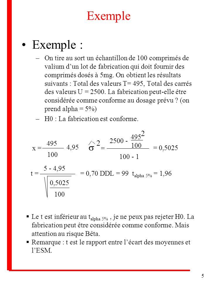 5 Exemple Exemple : –On tire au sort un échantillon de 100 comprimés de valium dun lot de fabrication qui doit fournir des comprimés dosés à 5mg. On o