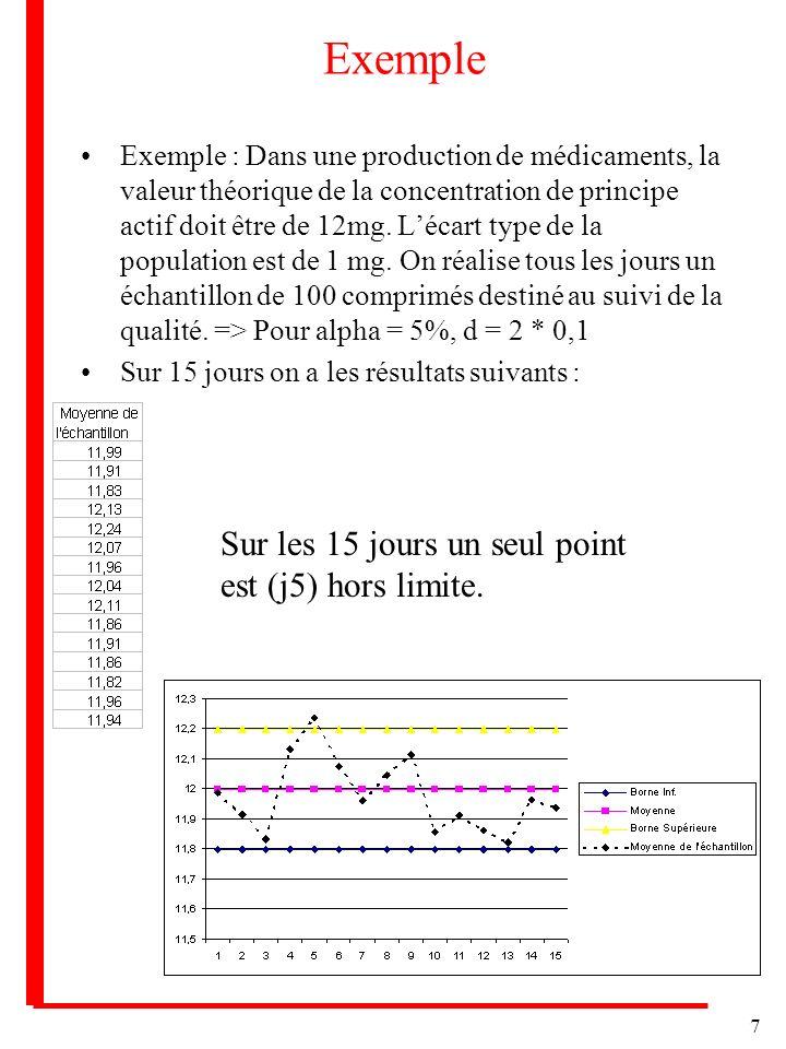 7 Exemple Exemple : Dans une production de médicaments, la valeur théorique de la concentration de principe actif doit être de 12mg. Lécart type de la