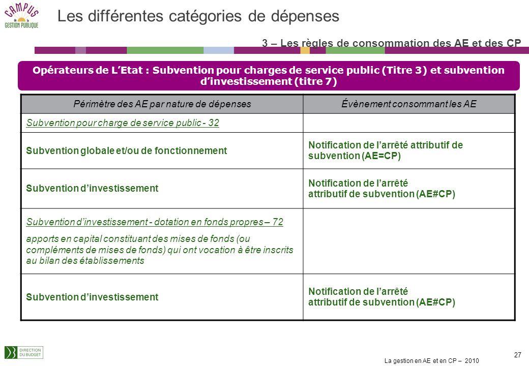 La gestion en AE et en CP – 2010 26 Les différentes catégories de dépenses Le cas particulier des loyers Baux conclus sur clause de résiliation de dro