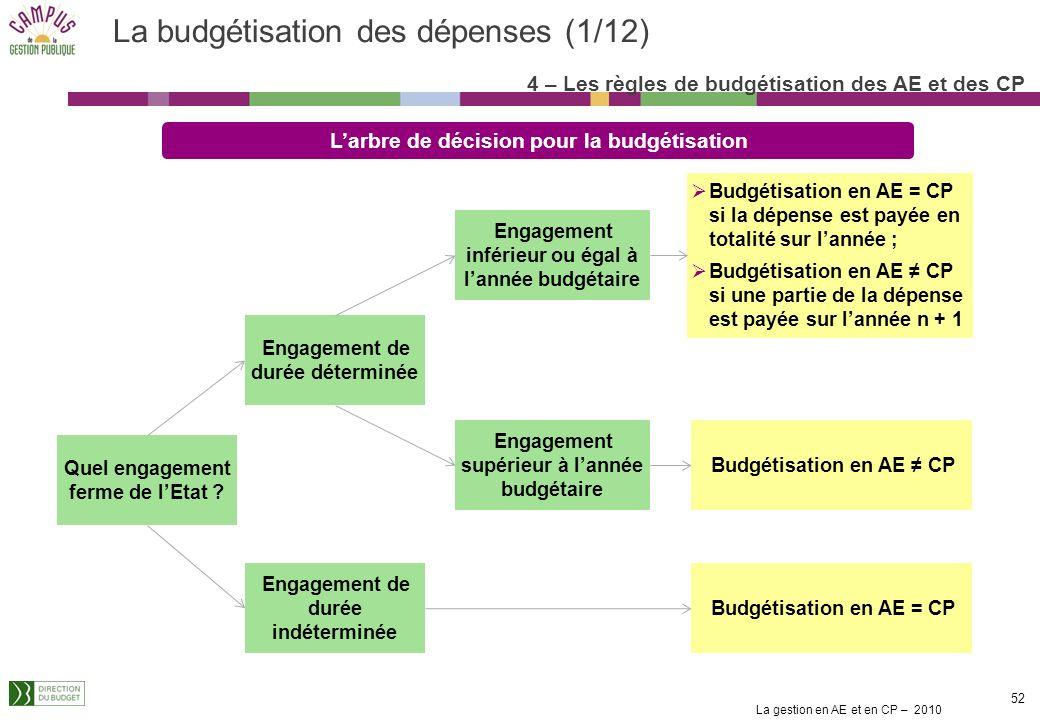 La gestion en AE et en CP – 2010 51 Principe général de budgétisation des AE : Lenveloppe dAE doit couvrir au plus près lestimation des engagements fe