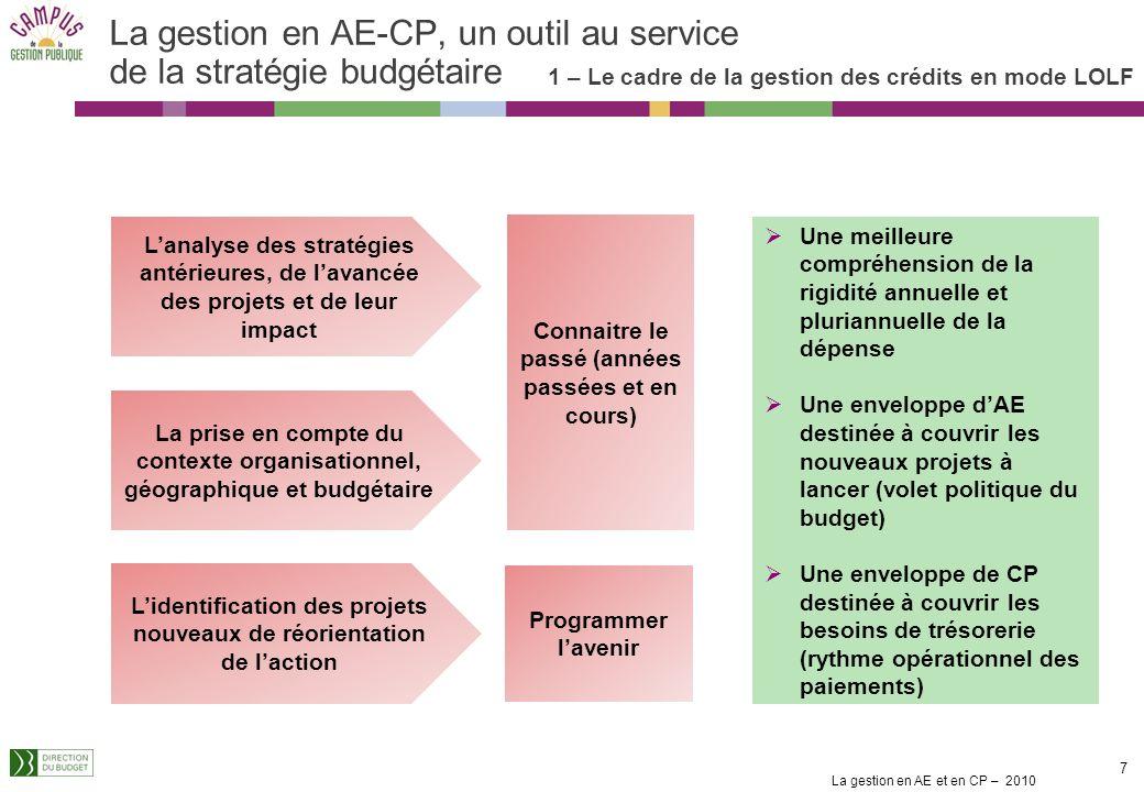 La gestion en AE et en CP – 2010 17 La consommation des AE par les engagements juridiques (4/4) Année 1 A durée à lannée budgétaire À durée > à lannée budgétaire Pluriannuels fermes À durée > à lannée budgétaire et récurrents Année 3 AE = 300 CP = 100 CP = 55 AE = 110 CP = 55 AE = 100 CP = 100 AE CP AE CP AE CP AE CP AE CP AE CP AE CP AE CP AE CP AE = 110 CP = 55 CP 55 CP = 55 AE = 110 CP 55 Année 2 Exercice dapplication : BUDGETISATION AE = CP ou AE# CP .