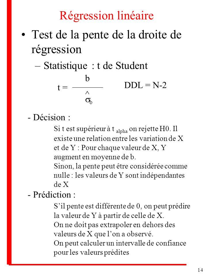 14 Régression linéaire Test de la pente de la droite de régression –Statistique : t de Student t = b b ^ DDL = N-2 - Décision : Si t est supérieur à t alpha on rejette H0.