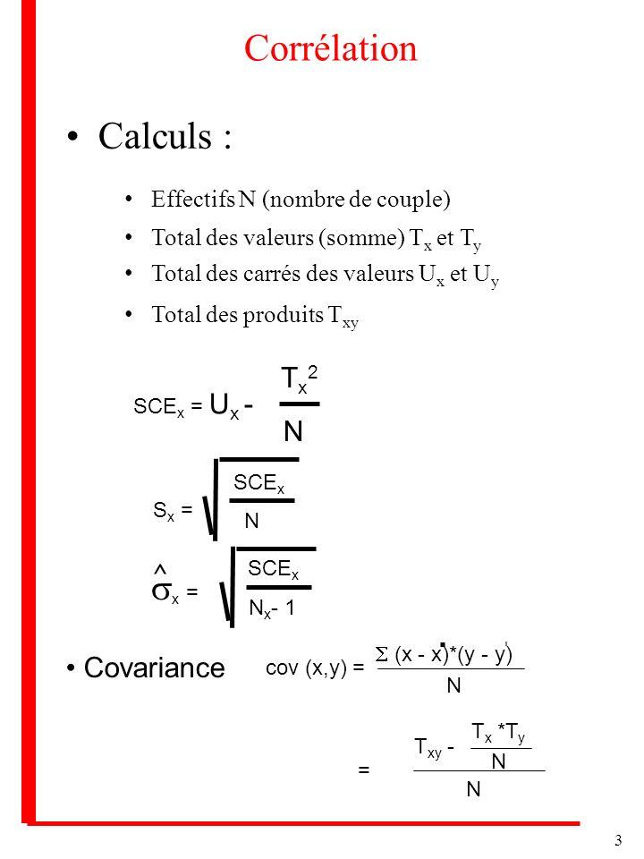 3 Corrélation Calculs : Effectifs N (nombre de couple) Total des valeurs (somme) T x et T y Total des carrés des valeurs U x et U y Total des produits T xy SCE x = U x - T x 2 N S x = SCE x N N x - 1 Covariance cov (x,y) = (x - x)*(y - y) N = T xy - T x *T y N N x = SCE x ^