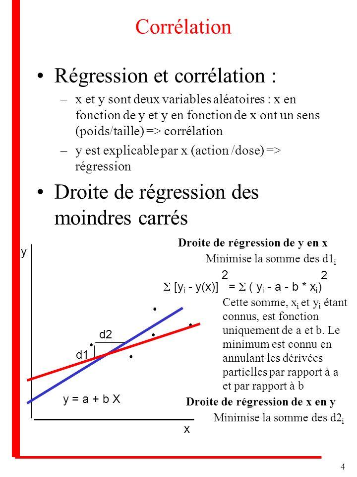 4 Corrélation Régression et corrélation : –x et y sont deux variables aléatoires : x en fonction de y et y en fonction de x ont un sens (poids/taille) => corrélation –y est explicable par x (action /dose) => régression Droite de régression des moindres carrés y x d1 d2 y = a + b X Droite de régression de y en x Minimise la somme des d1 i [y i - y(x)] = ( y i - a - b * x i ) 2 2 Cette somme, x i et y i étant connus, est fonction uniquement de a et b.