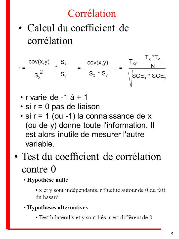 5 Corrélation Calcul du coefficient de corrélation r = cov(x,y) SxSx 2 * SxSx SySy = S x * S y = T xy - T x *T y N SCE x * SCE y r varie de -1 à + 1 si r = 0 pas de liaison si r = 1 (ou -1) la connaissance de x (ou de y) donne toute l information.