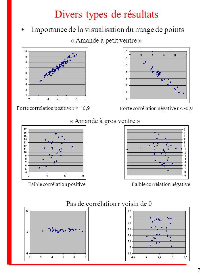 7 Divers types de résultats Importance de la visualisation du nuage de points « Amande à petit ventre » Forte corrélation positive r > +0,9 Forte corrélation négative r < -0,9 « Amande à gros ventre » Faible corrélation positiveFaible corrélation négative Pas de corrélation r voisin de 0