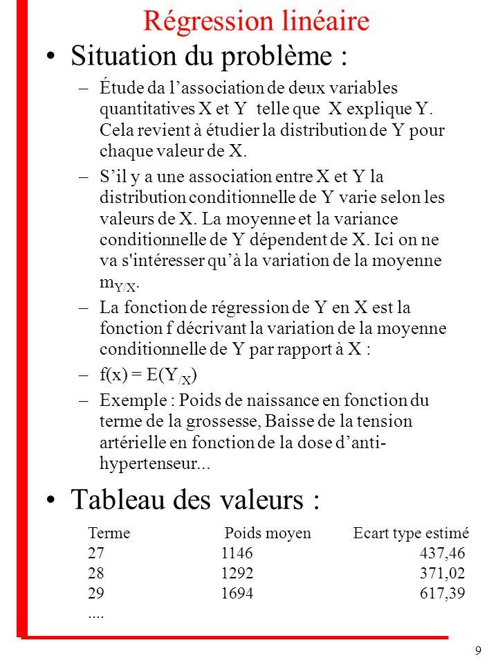 9 Régression linéaire Situation du problème : –Étude da lassociation de deux variables quantitatives X et Y telle que X explique Y.