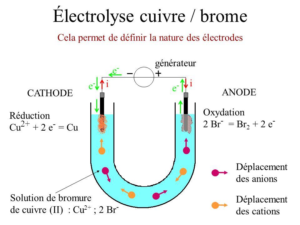 Électrolyse cuivre / brome Solution de bromure de cuivre (II) : Cu 2+ ; 2 Br - Cela permet de définir la nature des électrodes générateur i i e-e- e-e