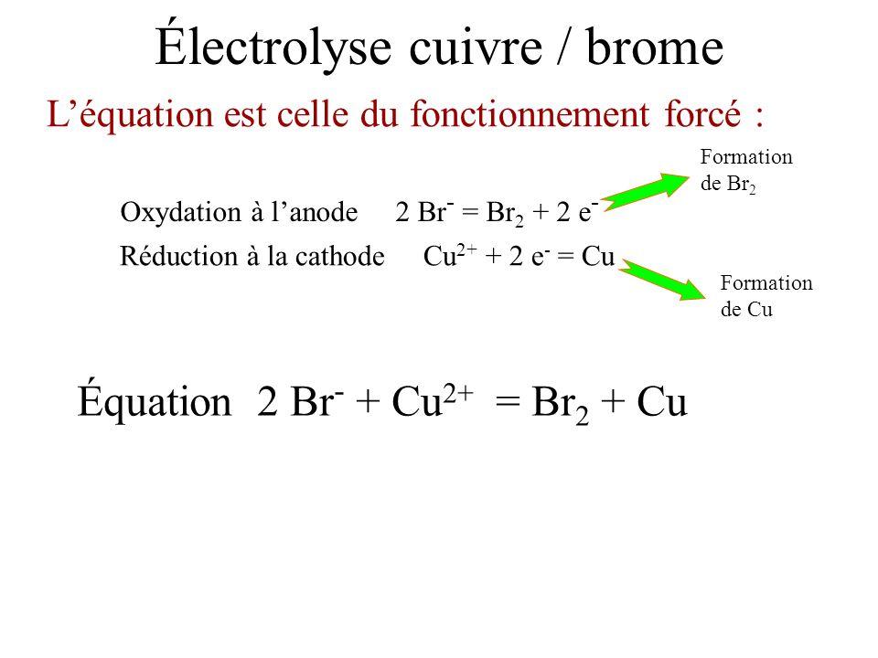 Réduction à la cathode Cu 2+ + 2 e - = Cu Oxydation à lanode 2 Br - = Br 2 + 2 e - Léquation est celle du fonctionnement forcé : Équation 2 Br - + Cu
