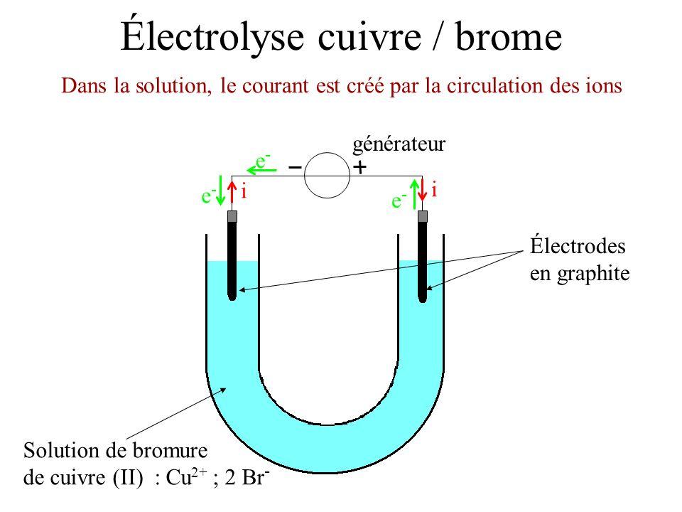 Électrolyse cuivre / brome Électrodes en graphite Solution de bromure de cuivre (II) : Cu 2+ ; 2 Br - Dans la solution, le courant est créé par la cir
