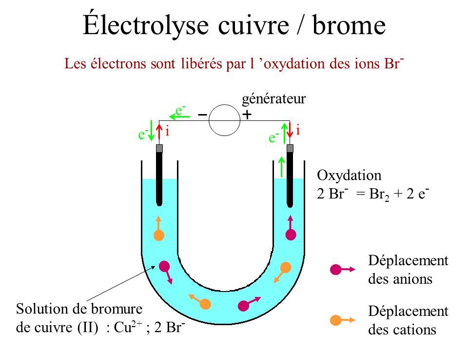 Électrolyse cuivre / brome Solution de bromure de cuivre (II) : Cu 2+ ; 2 Br - Les électrons sont libérés par l oxydation des ions Br - générateur i i