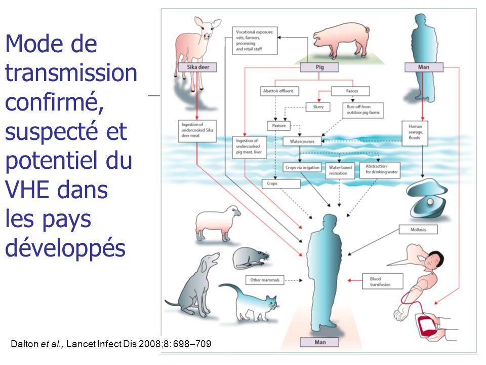 Mode de transmission confirmé, suspecté et potentiel du VHE dans les pays développés Dalton et al., Lancet Infect Dis 2008;8: 698–709