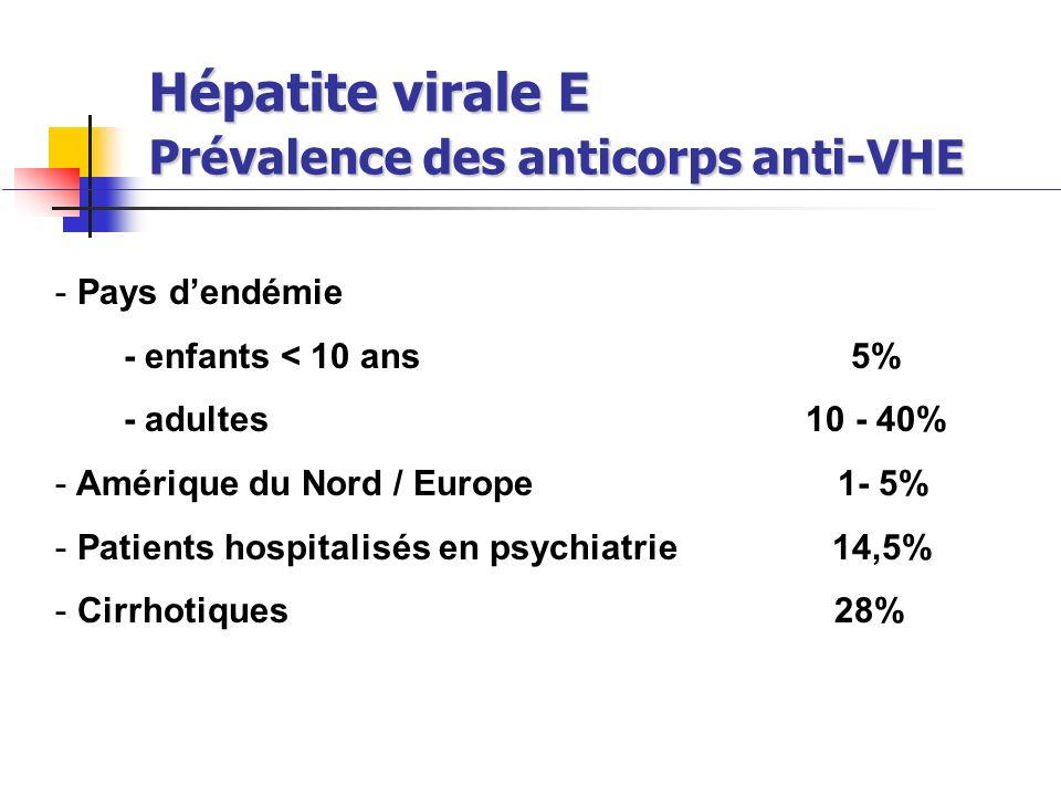 Hépatite virale E Prévalence des anticorps anti-VHE - Pays dendémie - enfants < 10 ans 5% - adultes 10 - 40% - Amérique du Nord / Europe 1- 5% - Patie