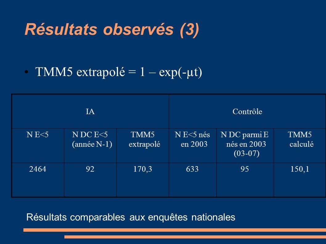 Résultats observés (3) TMM5 extrapolé = 1 – exp(-µt) IAContrôle N E<5N DC E<5 (année N-1) TMM5 extrapolé N E<5 nés en 2003 N DC parmi E nés en 2003 (0