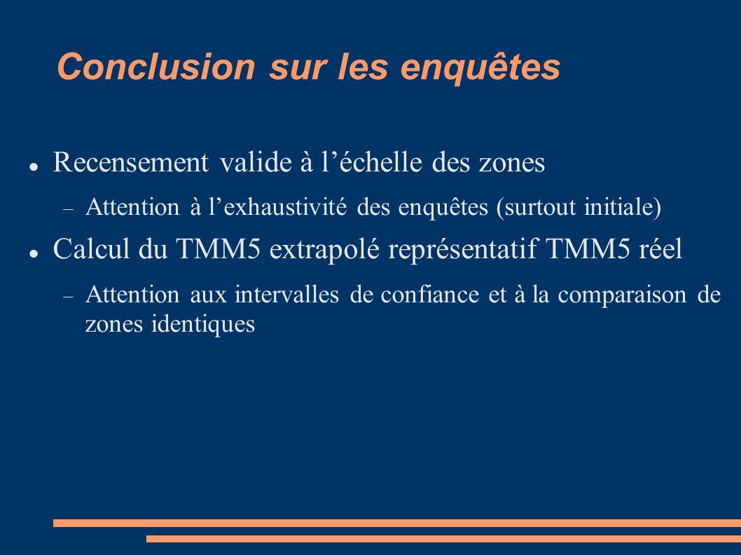 Conclusion sur les enquêtes Recensement valide à léchelle des zones Attention à lexhaustivité des enquêtes (surtout initiale) Calcul du TMM5 extrapolé