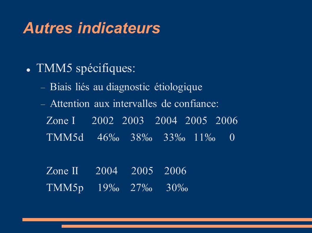 Autres indicateurs TMM5 spécifiques: Biais liés au diagnostic étiologique Attention aux intervalles de confiance: Zone I 2002 2003 2004 2005 2006 TMM5