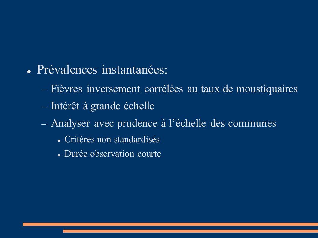 Prévalences instantanées: Fièvres inversement corrélées au taux de moustiquaires Intérêt à grande échelle Analyser avec prudence à léchelle des commun