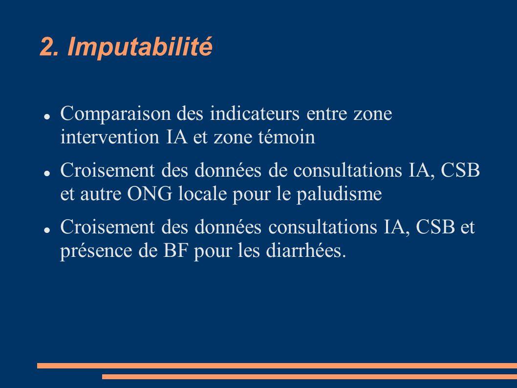 2. Imputabilité Comparaison des indicateurs entre zone intervention IA et zone témoin Croisement des données de consultations IA, CSB et autre ONG loc