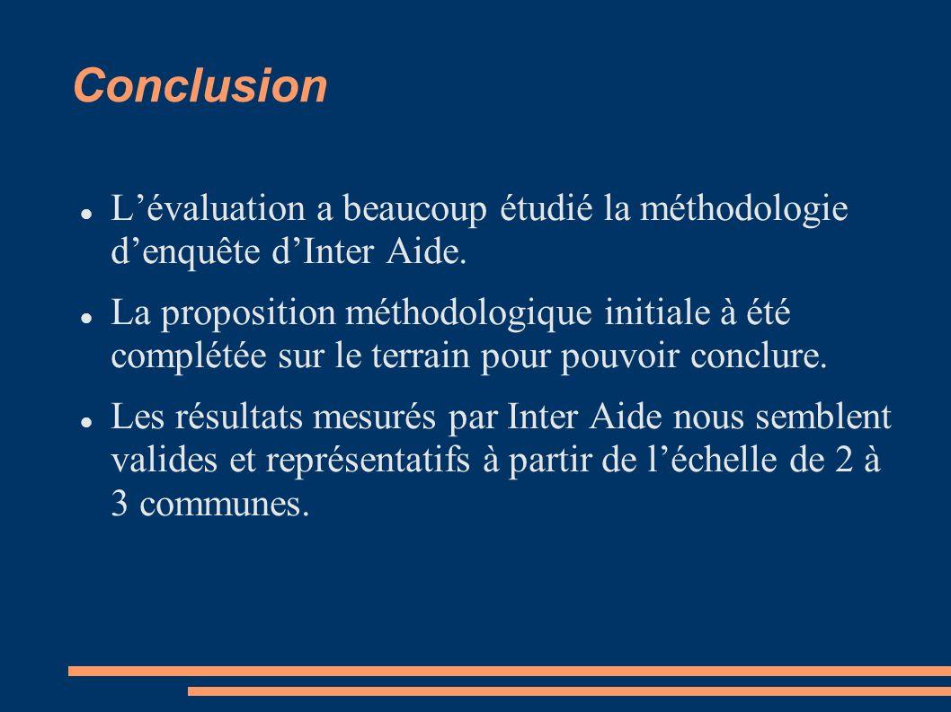 Conclusion Lévaluation a beaucoup étudié la méthodologie denquête dInter Aide. La proposition méthodologique initiale à été complétée sur le terrain p