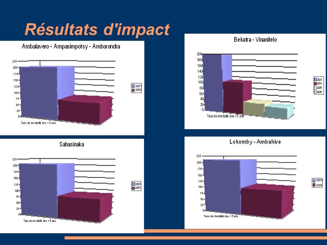 Résultats d'impact