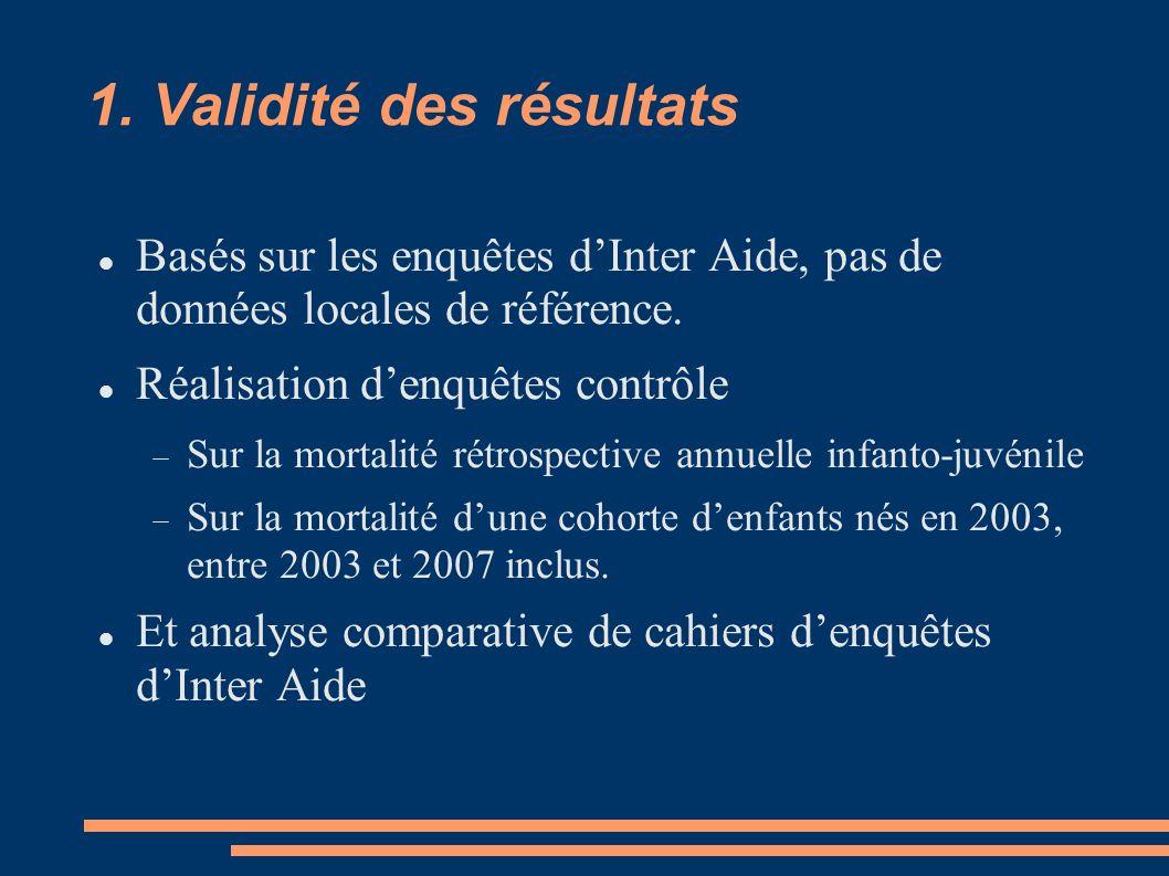 1. Validité des résultats Basés sur les enquêtes dInter Aide, pas de données locales de référence. Réalisation denquêtes contrôle Sur la mortalité rét