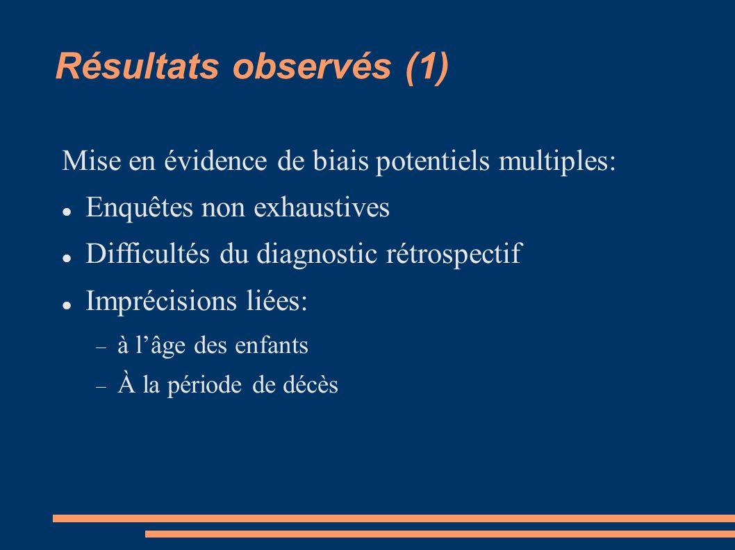 Résultats observés (1) Mise en évidence de biais potentiels multiples: Enquêtes non exhaustives Difficultés du diagnostic rétrospectif Imprécisions li