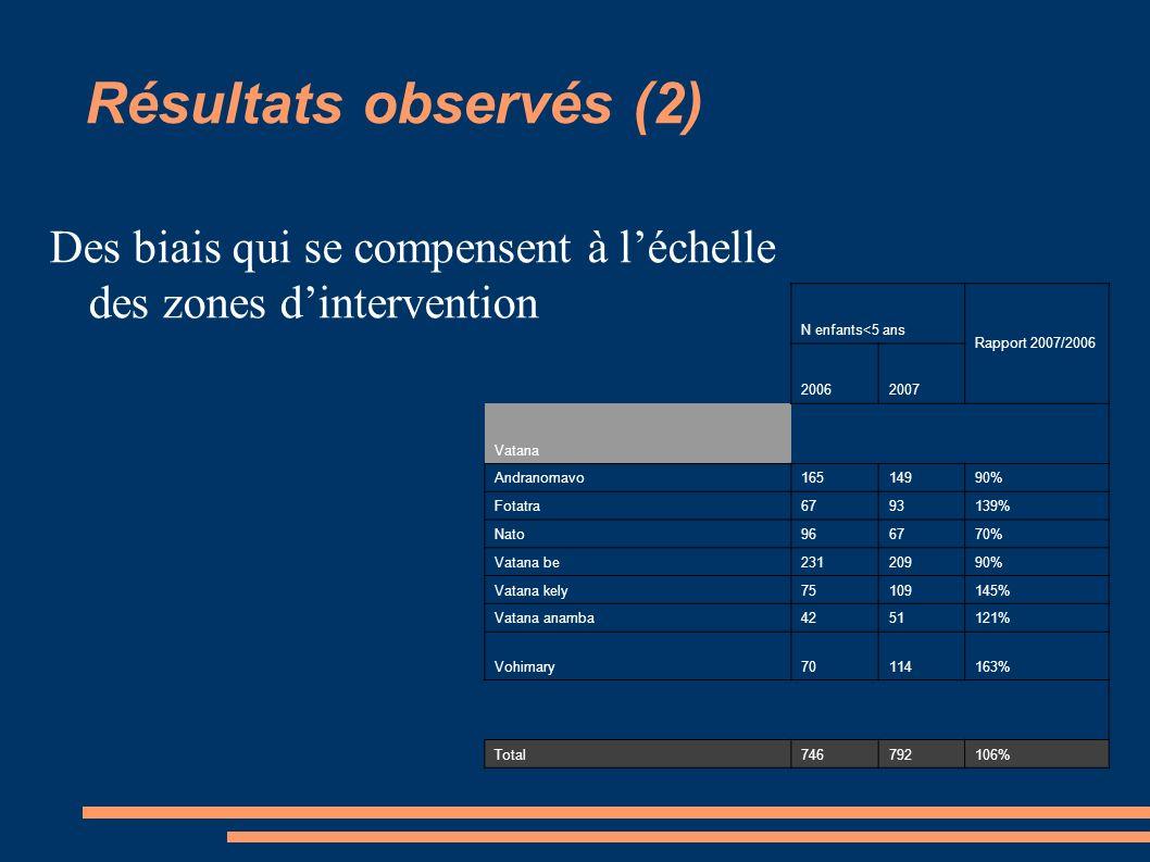 Résultats observés (2) Des biais qui se compensent à léchelle des zones dintervention N enfants<5 ans Rapport 2007/2006 20062007 Vatana Andranomavo165
