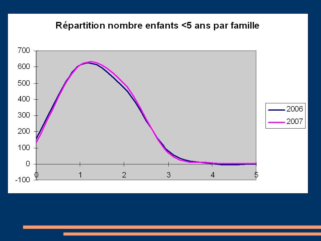 Résultats observés (3) TMM5 extrapolé = 1 – exp(-µt) IAContrôle N E<5N DC E<5 (année N-1) TMM5 extrapolé N E<5 nés en 2003 N DC parmi E nés en 2003 (03-07) TMM5 calculé 246492170,363395150,1 Résultats comparables aux enquêtes nationales