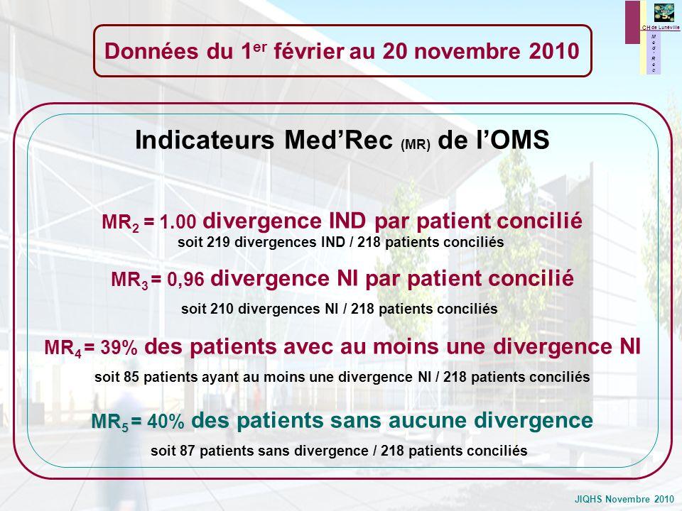 JIQHS Novembre 2010 Indicateurs MedRec (MR) de lOMS MR 2 = 1.00 divergence IND par patient concilié soit 219 divergences IND / 218 patients conciliés
